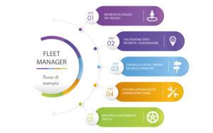 infografica fleet manager flusso di esempio