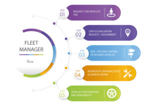 infografica steps fleet manager peritus